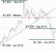1 year Gold/CAD chart